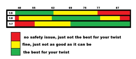 a graphic explaining barrel twist rate